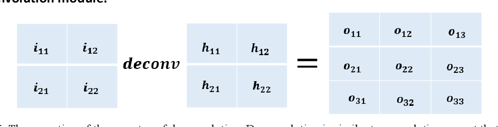 Figure 4 for Adaptive Deconvolution-based stereo matching Net for Local Stereo Matching