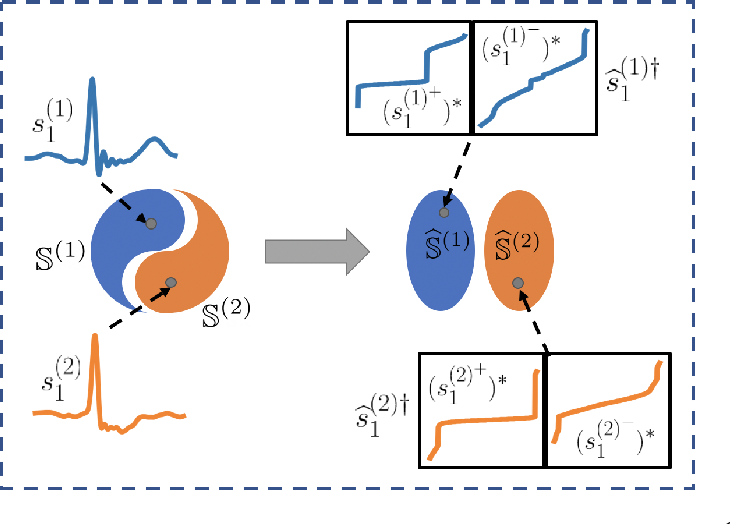 Figure 1 for Nearest Subspace Search in The Signed Cumulative Distribution Transform Space for 1D Signal Classification