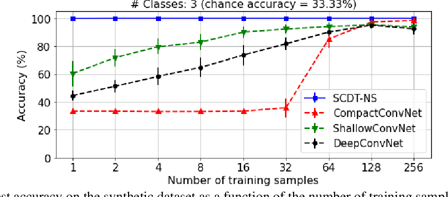 Figure 3 for Nearest Subspace Search in The Signed Cumulative Distribution Transform Space for 1D Signal Classification