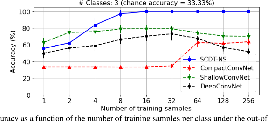 Figure 4 for Nearest Subspace Search in The Signed Cumulative Distribution Transform Space for 1D Signal Classification