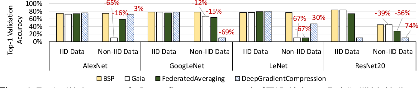 Figure 1 for The Non-IID Data Quagmire of Decentralized Machine Learning