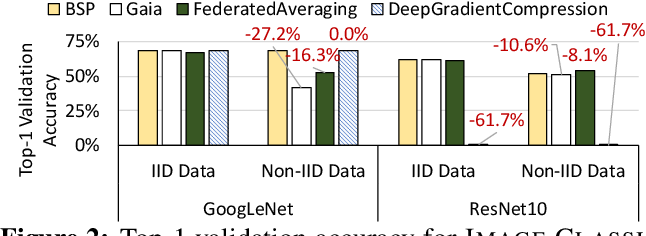 Figure 3 for The Non-IID Data Quagmire of Decentralized Machine Learning