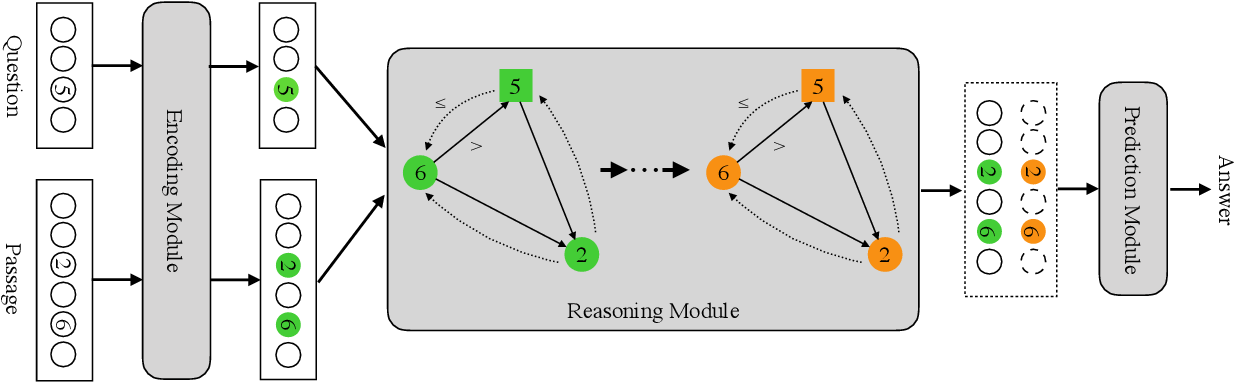 Figure 2 for NumNet: Machine Reading Comprehension with Numerical Reasoning