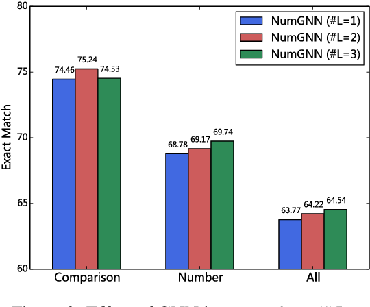 Figure 4 for NumNet: Machine Reading Comprehension with Numerical Reasoning
