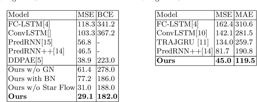 Figure 4 for Video Prediction for Precipitation Nowcasting