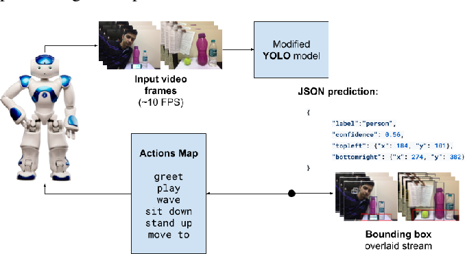 Figure 2 for Real-Time Object Detection and Recognition on Low-Compute Humanoid Robots using Deep Learning