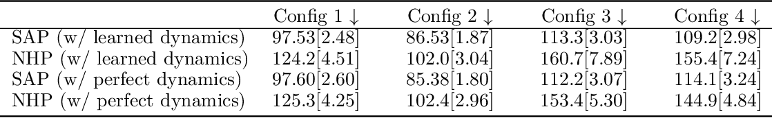 Figure 4 for Scoring-Aggregating-Planning: Learning task-agnostic priors from interactions and sparse rewards for zero-shot generalization