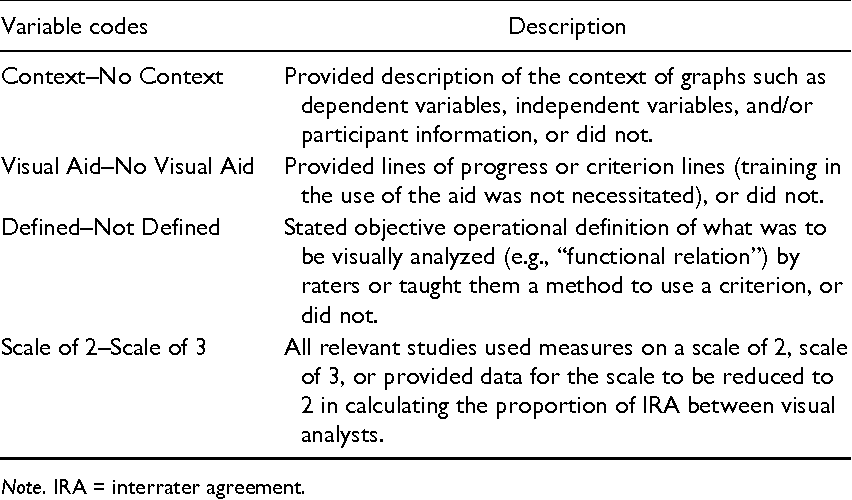 Interrater Agreement Between Visual Analysts Of Single Case Data A