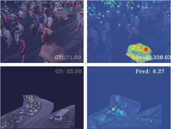 Figure 1 for CODA: Counting Objects via Scale-aware Adversarial Density Adaption