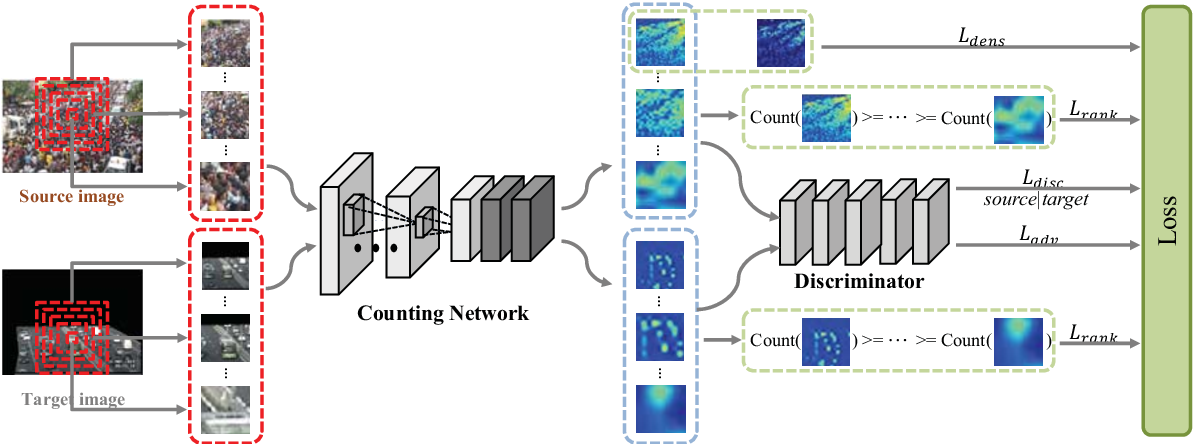 Figure 3 for CODA: Counting Objects via Scale-aware Adversarial Density Adaption