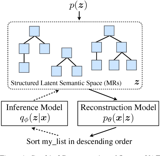 Figure 1 for StructVAE: Tree-structured Latent Variable Models for Semi-supervised Semantic Parsing