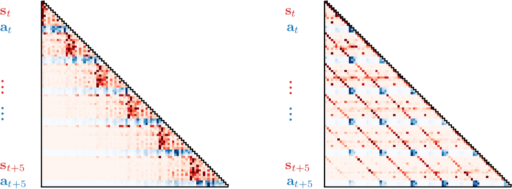 Figure 4 for Reinforcement Learning as One Big Sequence Modeling Problem