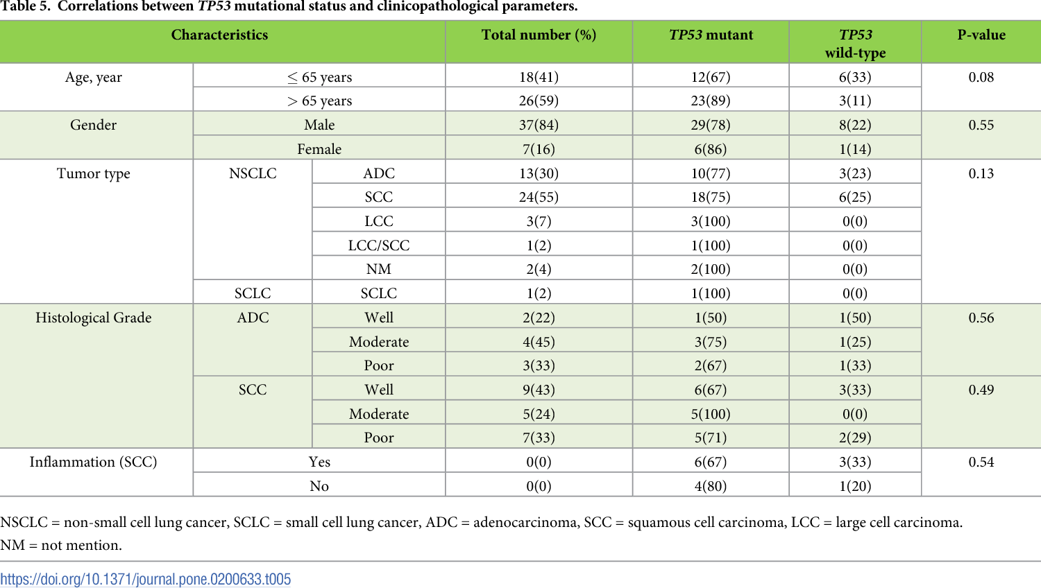Table 5. Correlations between TP53 mutational status and clinicopathological parameters.
