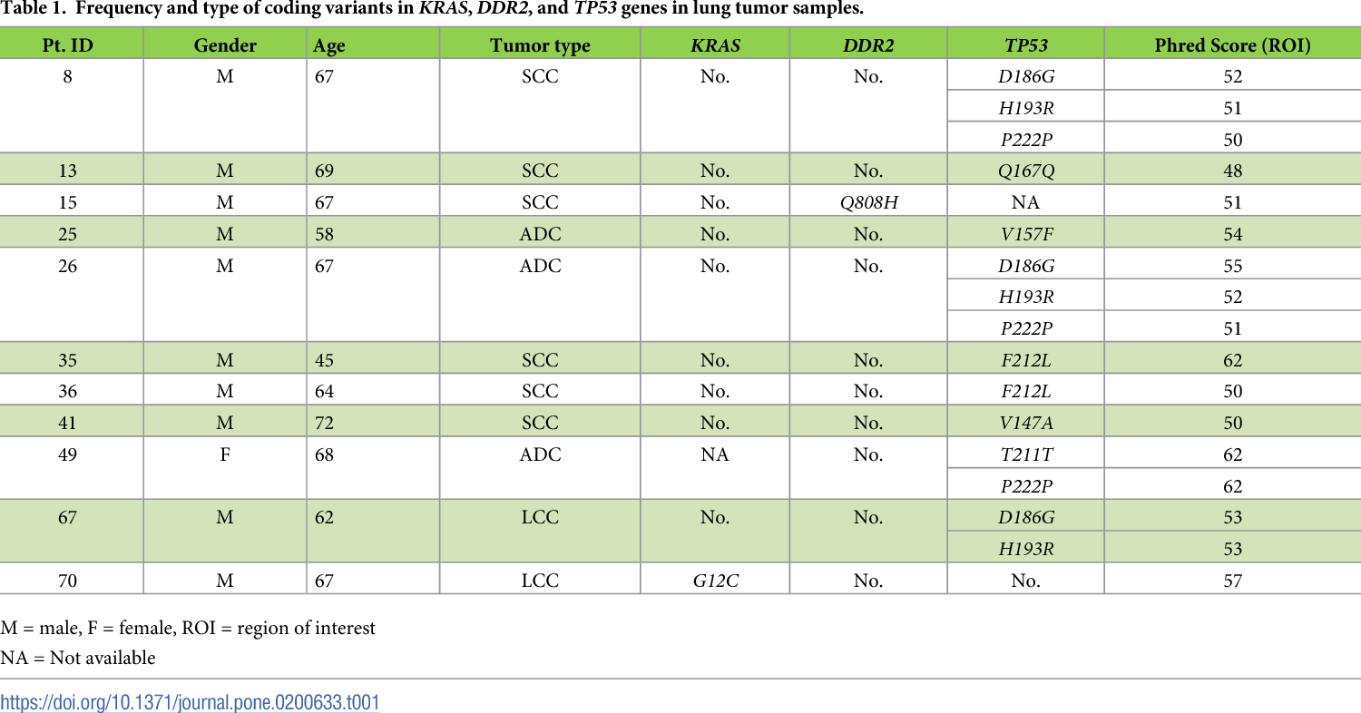 Table 1. Frequency and type of coding variants in KRAS, DDR2, and TP53 genes in lung tumor samples.