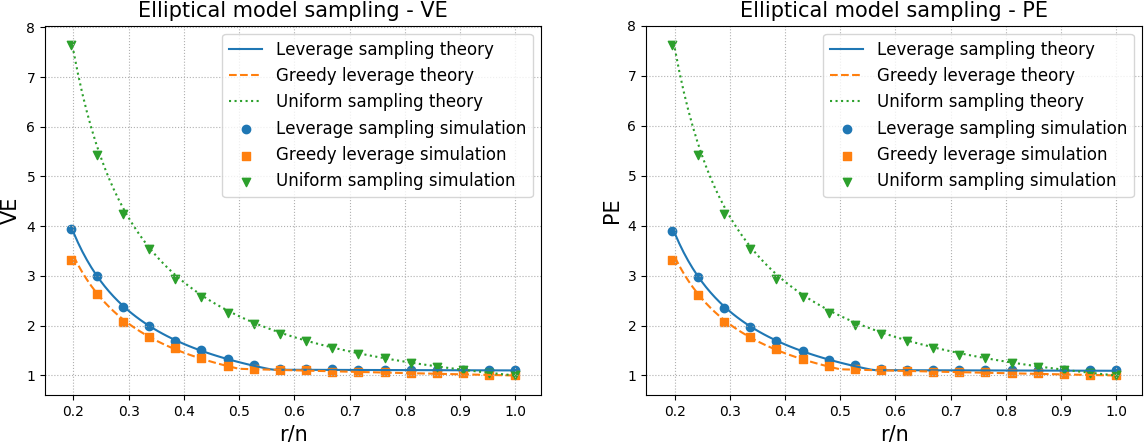 Figure 3 for A New Theory for Sketching in Linear Regression