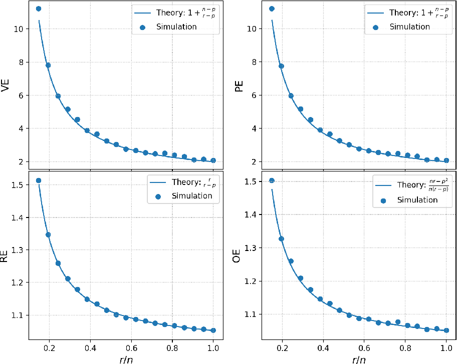 Figure 4 for A New Theory for Sketching in Linear Regression