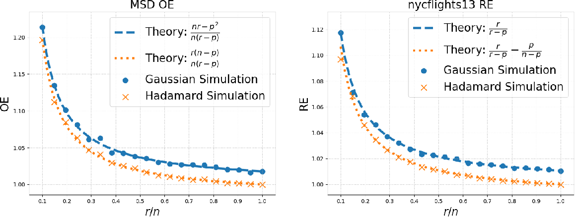 Figure 1 for A New Theory for Sketching in Linear Regression