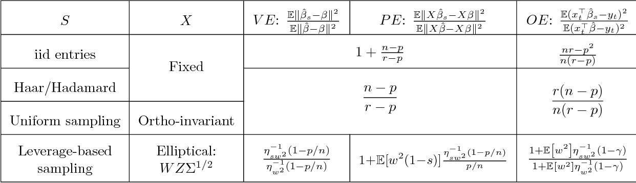 Figure 2 for A New Theory for Sketching in Linear Regression