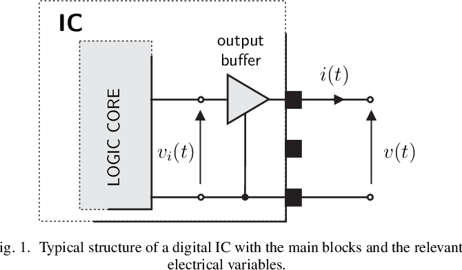 Macromodeling of IC output buffers from in-place measurements