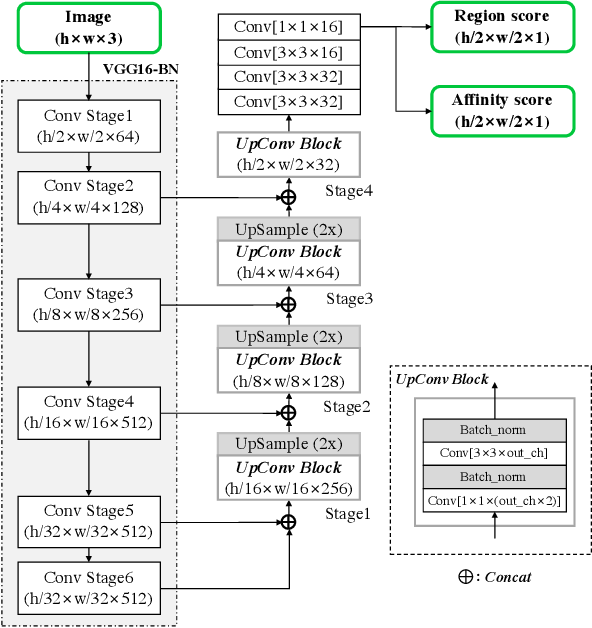 Figure 3 for Character Region Awareness for Text Detection