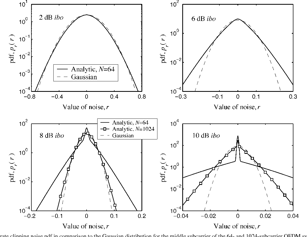 Fig. 5. Accurate clipping noise pdf in comparison to the Gaussian distribution for the middle subcarrier of the 64- and 1024-subcarrier OFDM systems.