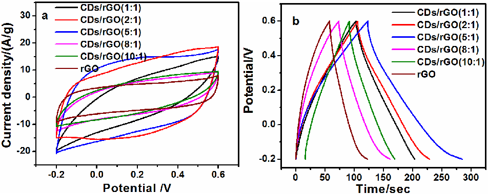 Figure 5 from Electrochemical and Capacitive Properties of Carbon