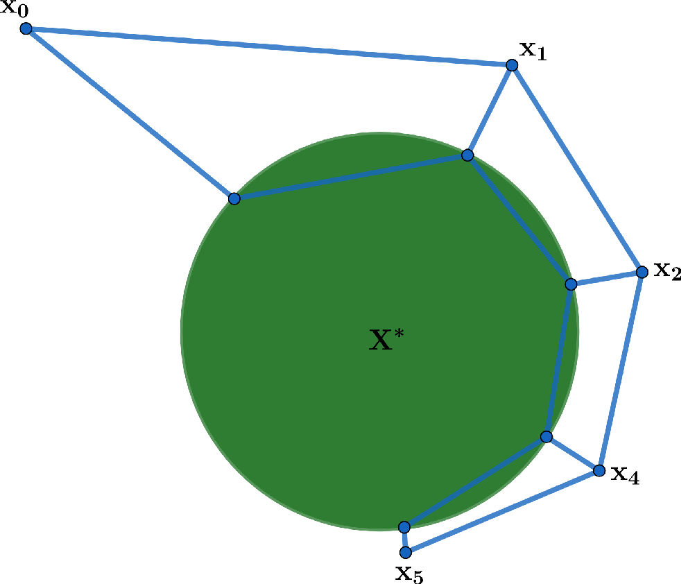 Figure 4 for Path Length Bounds for Gradient Descent and Flow
