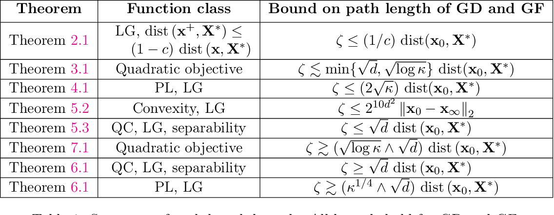 Figure 1 for Path Length Bounds for Gradient Descent and Flow