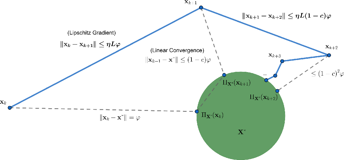 Figure 2 for Path Length Bounds for Gradient Descent and Flow