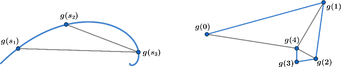 Figure 3 for Path Length Bounds for Gradient Descent and Flow
