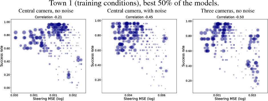 Figure 4 for On Offline Evaluation of Vision-based Driving Models