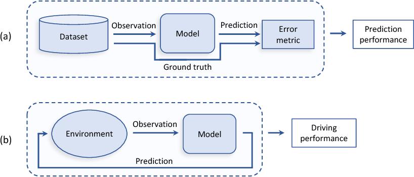 Figure 1 for On Offline Evaluation of Vision-based Driving Models