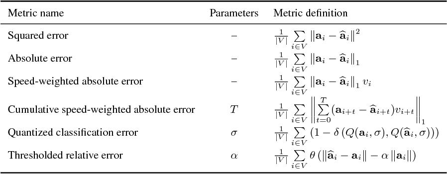 Figure 2 for On Offline Evaluation of Vision-based Driving Models