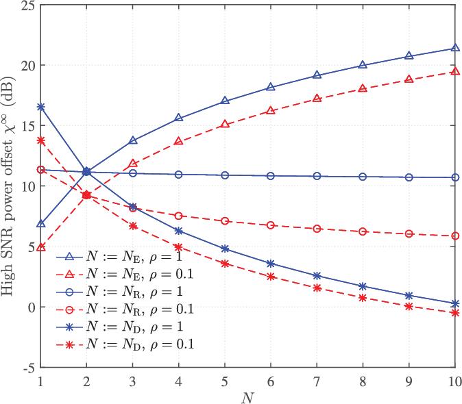Fig. 4. High-SNR power offset versus variant number of antennas N = Nα at one node α ∈ {S,R,D,E} with Nβ = 2 fixed at all other nodes β ∈ {S,R,D,E}\α, and mSD = mSR = mRD = mSE = mRE = 1.
