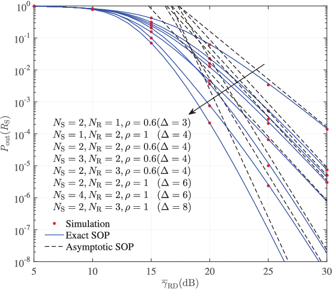 Fig. 5. Exact and asymptotic SOPs versus γRD for ND = 2, NE = 1, mSD = mSR = mRD = mSE = mRE = 1, Rth = 3 bits/s/Hz, and RS = 1 bit/s/Hz.