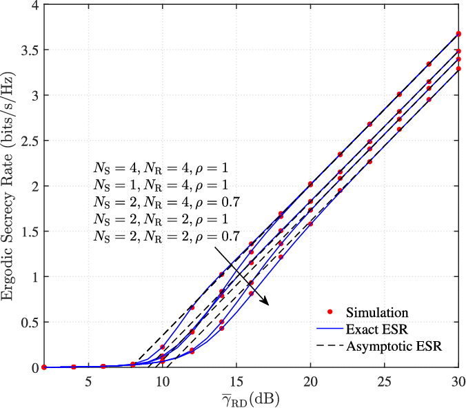 Fig. 2. Exact and asymptotic ESRs versus γRD for ND = 1, NE = 2, mSD = mSR = mRD = mSE = mRE = 1, and Rth = 3 bits/s/Hz.