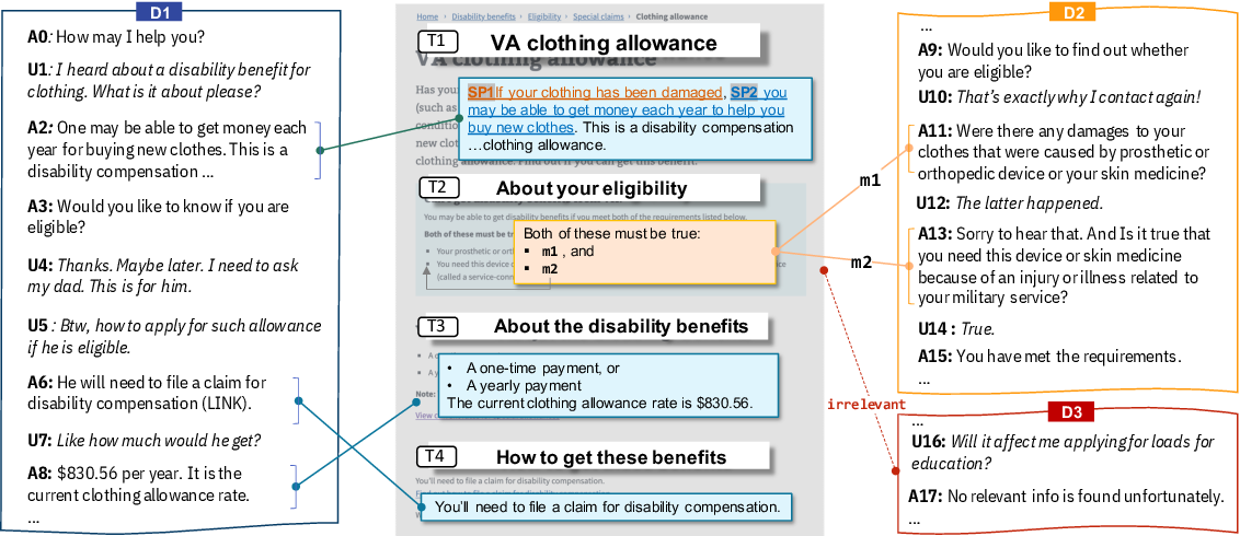 Figure 1 for doc2dial: A Goal-Oriented Document-Grounded Dialogue Dataset
