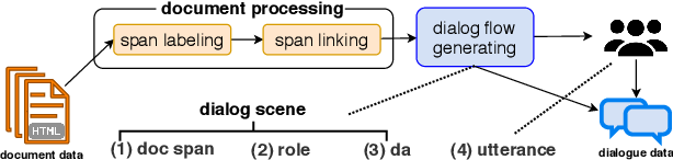 Figure 3 for doc2dial: A Goal-Oriented Document-Grounded Dialogue Dataset