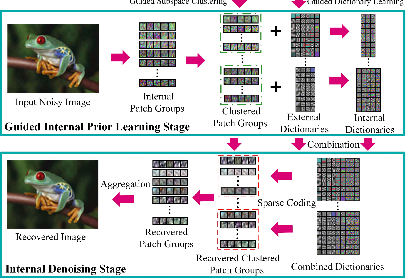 Fig. 2. Flowchart of the proposed external prior guided internal prior learning and denoising framework.