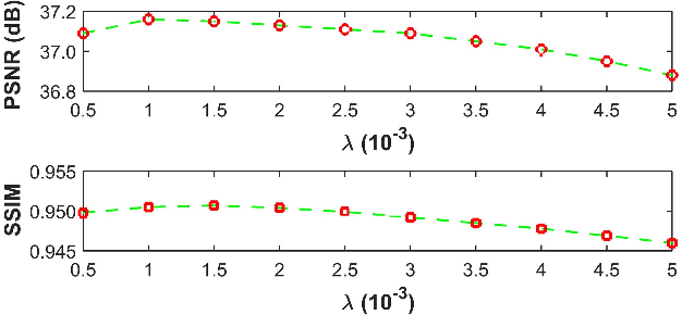 Fig. 3. The influence of parameter λ on the average PSNR (dB)/SSIM results of the proposed method on dataset [42].