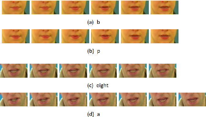 Figure 4 for 3D Feature Pyramid Attention Module for Robust Visual Speech Recognition