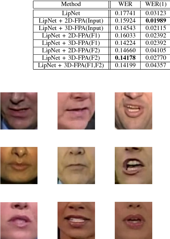 Figure 2 for 3D Feature Pyramid Attention Module for Robust Visual Speech Recognition