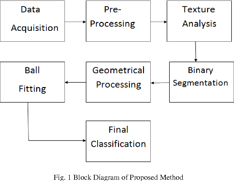 Figure 1 from automated polyp detection in colon capsule endoscopy 1 block diagram of proposed method ccuart Choice Image