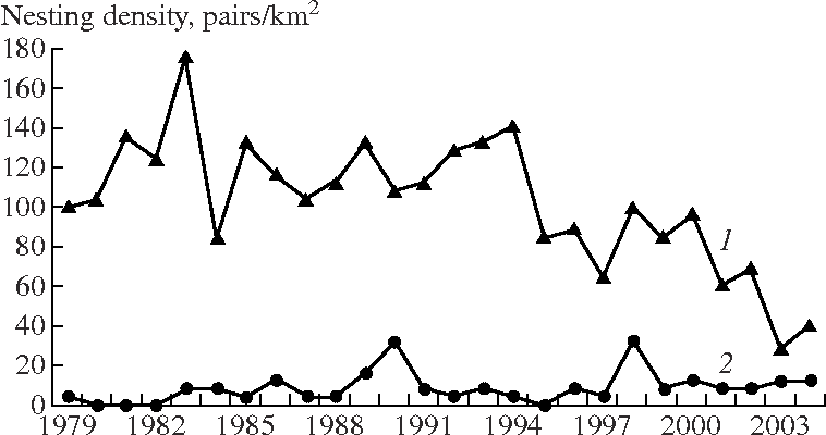Specific Features Of Annual Cycles In Long Distance Migrant Birds