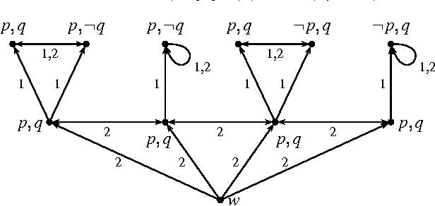 Figure 3 for Modeling Ambiguity in a Multi-Agent System