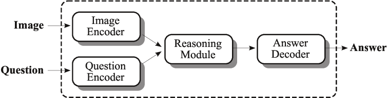 Figure 1 for Leveraging Medical Visual Question Answering with Supporting Facts