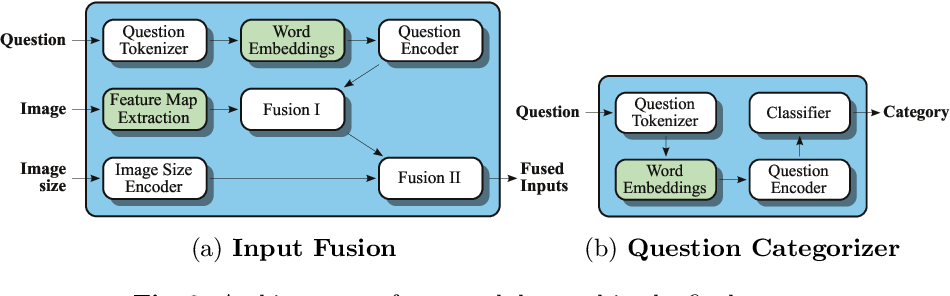 Figure 3 for Leveraging Medical Visual Question Answering with Supporting Facts