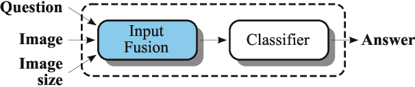 Figure 4 for Leveraging Medical Visual Question Answering with Supporting Facts