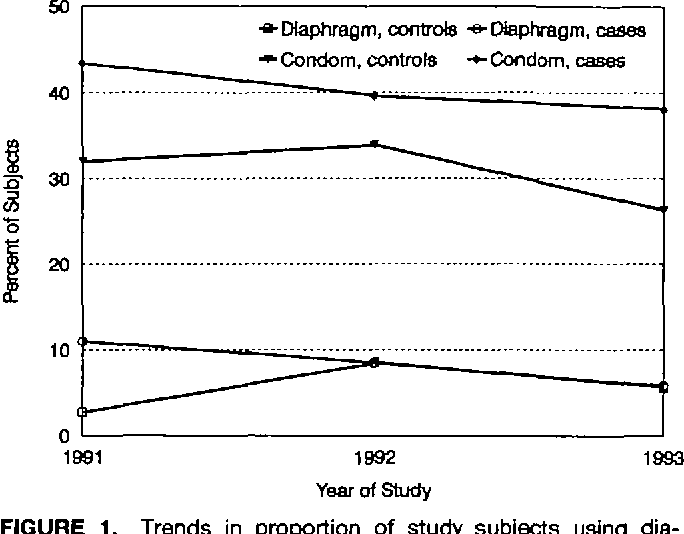 Figure 1 from Association between use of spermicide-coated ...