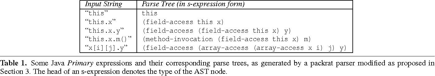 Packrat parsers can support left recursion - Semantic Scholar